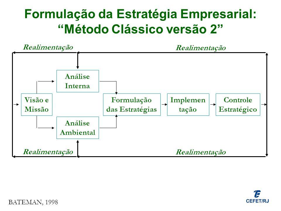Formulação da Estratégia Empresarial: Método Clássico versão 2