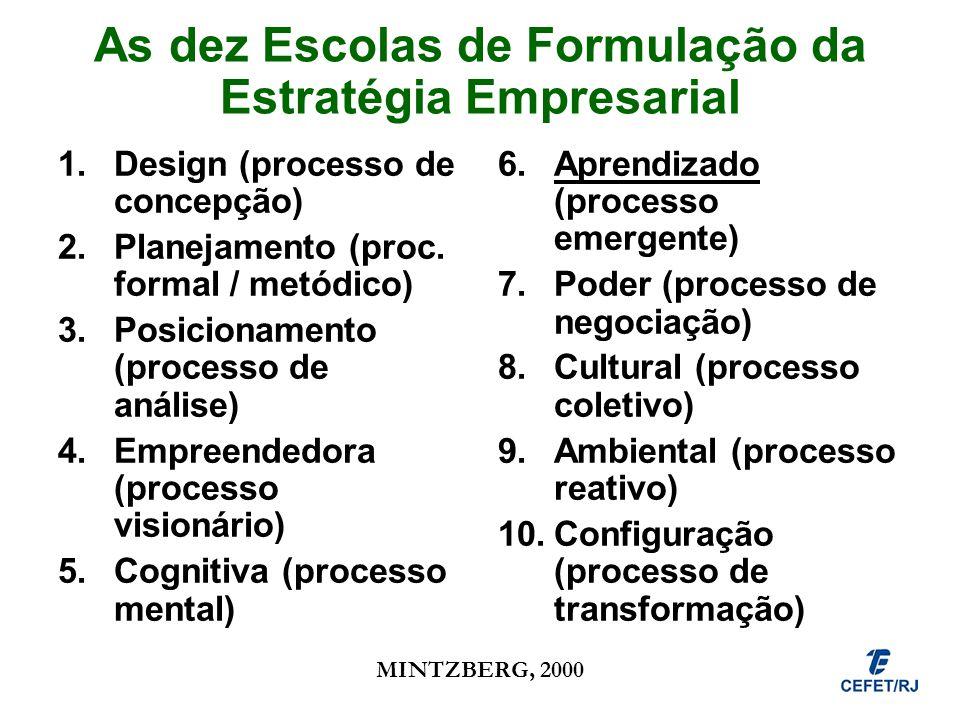 As dez Escolas de Formulação da Estratégia Empresarial