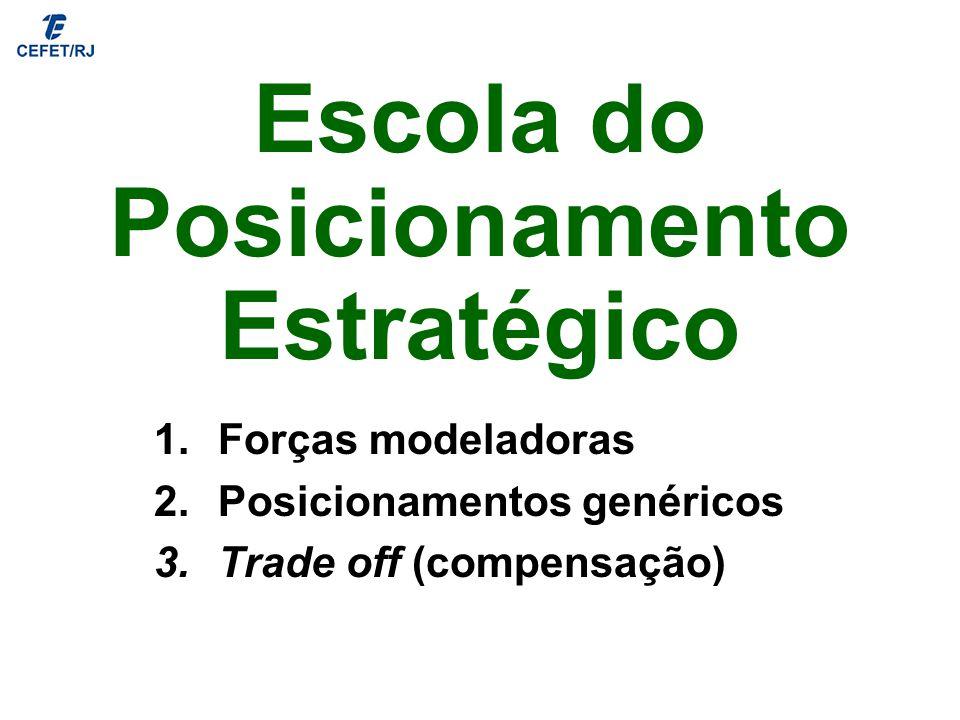 Escola do Posicionamento Estratégico