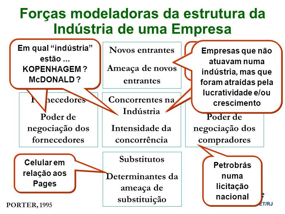 Forças modeladoras da estrutura da Indústria de uma Empresa