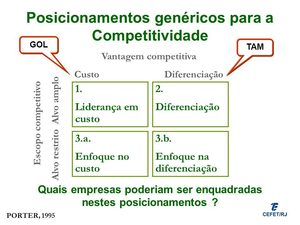 Posicionamentos genéricos para a Competitividade