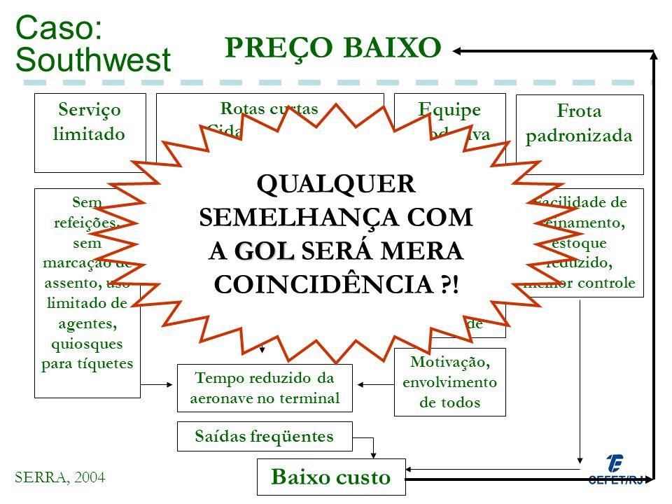 Caso: Southwest PREÇO BAIXO