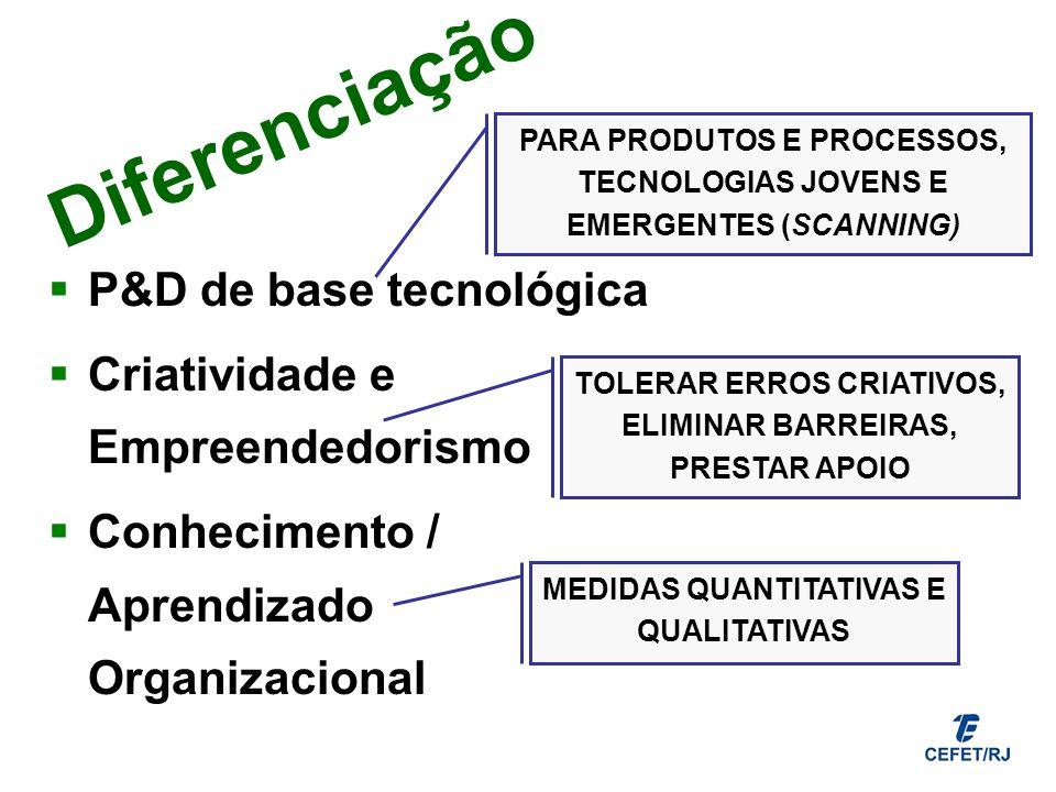 Diferenciação P&D de base tecnológica Criatividade e Empreendedorismo