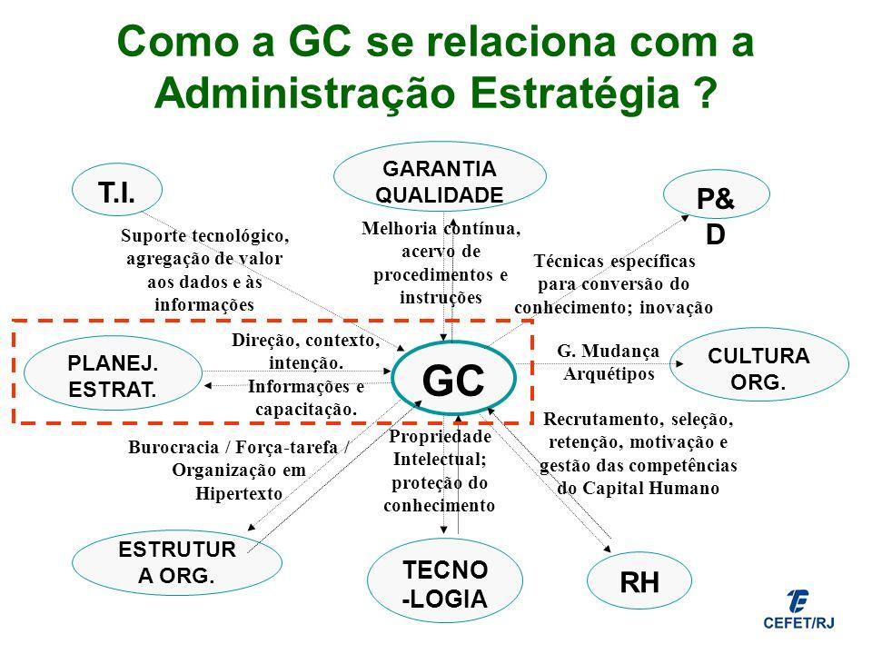Como a GC se relaciona com a Administração Estratégia