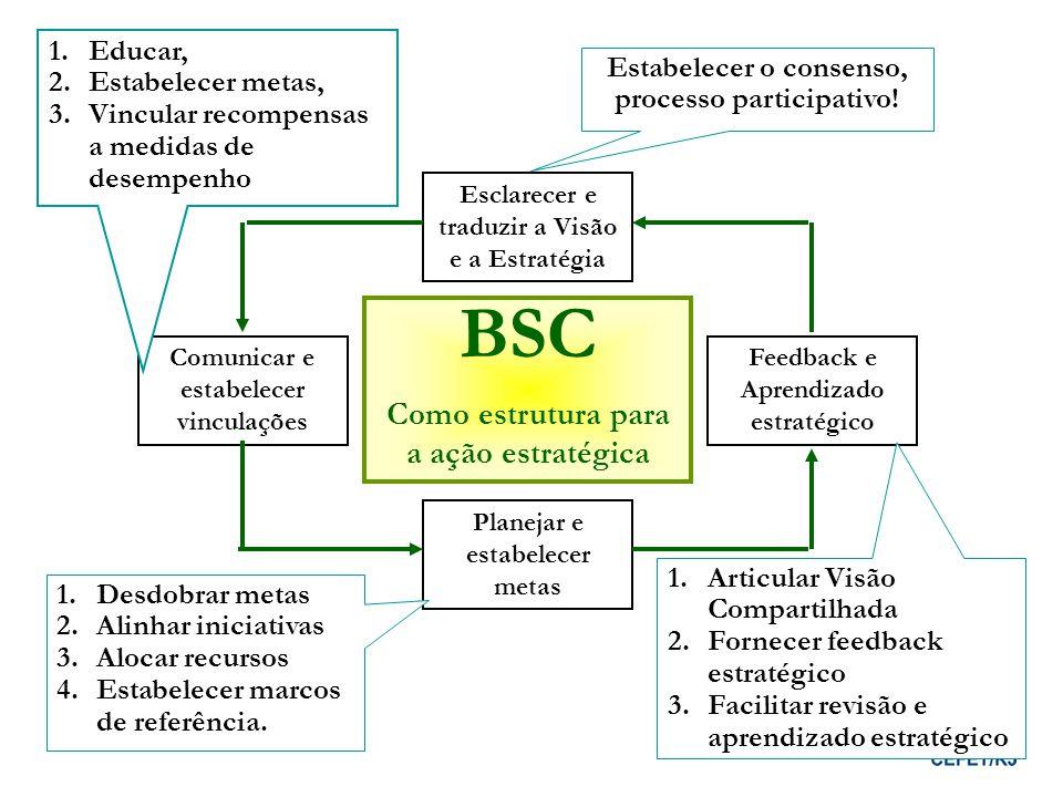 BSC Como estrutura para a ação estratégica Educar, Estabelecer metas,