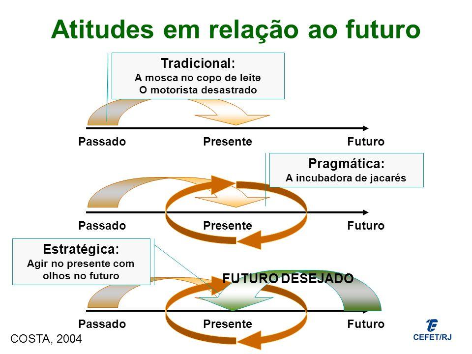 Atitudes em relação ao futuro