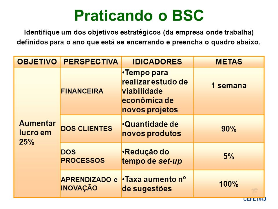 Praticando o BSC OBJETIVO PERSPECTIVA IDICADORES METAS