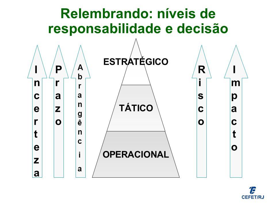 Relembrando: níveis de responsabilidade e decisão
