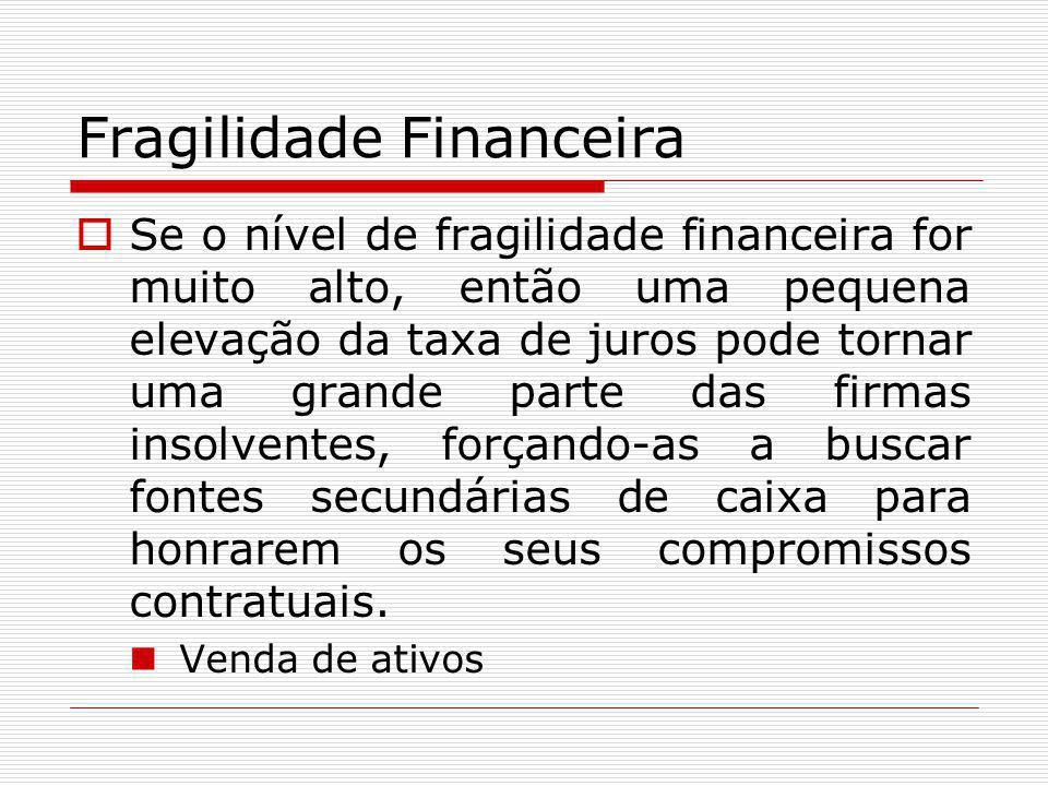 Fragilidade Financeira