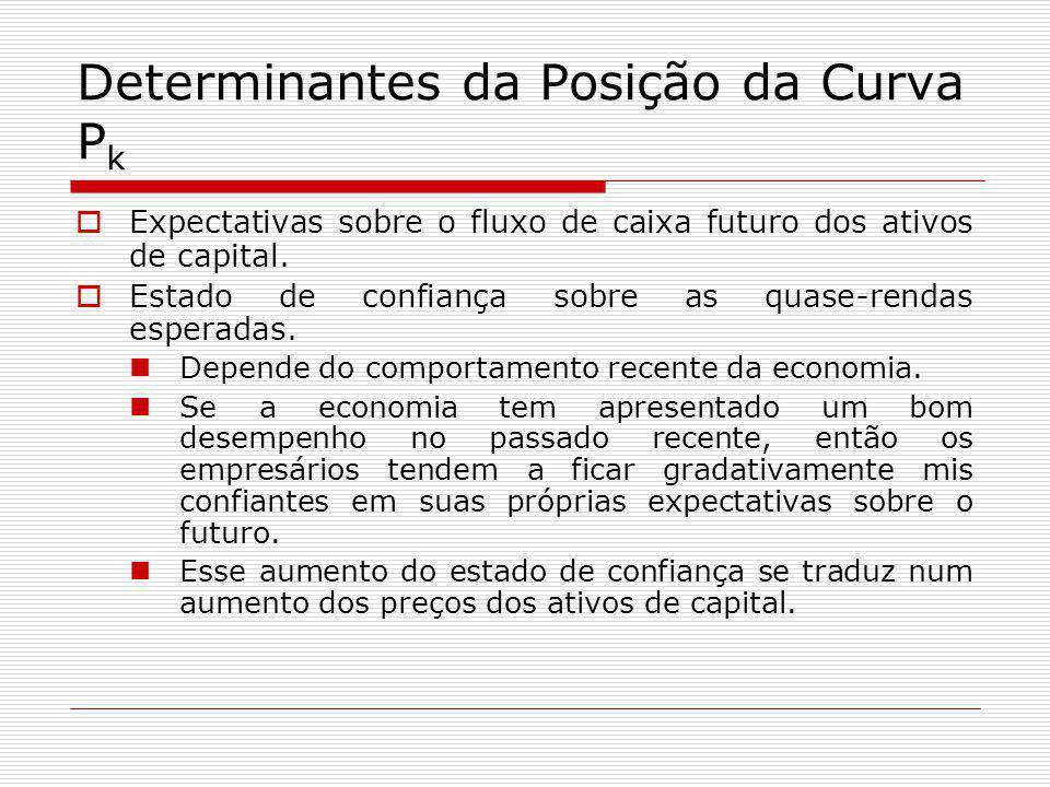 Determinantes da Posição da Curva Pk