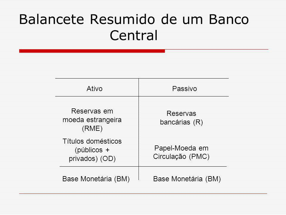 Balancete Resumido de um Banco Central