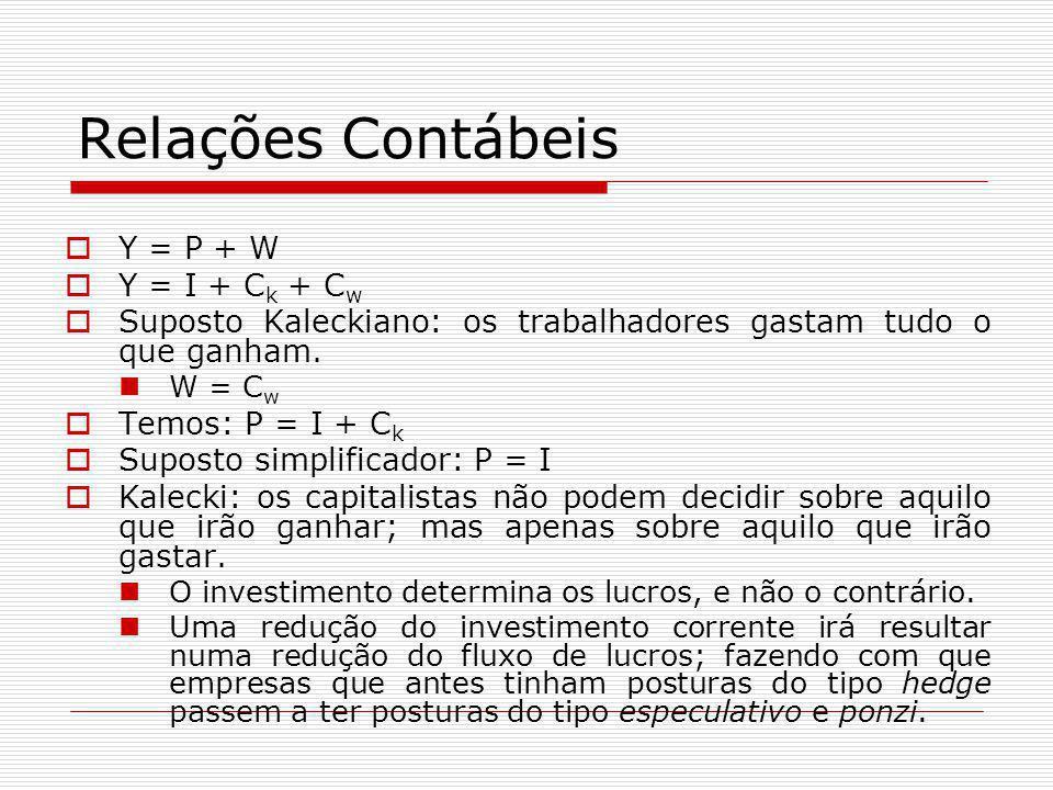Relações Contábeis Y = P + W Y = I + Ck + Cw