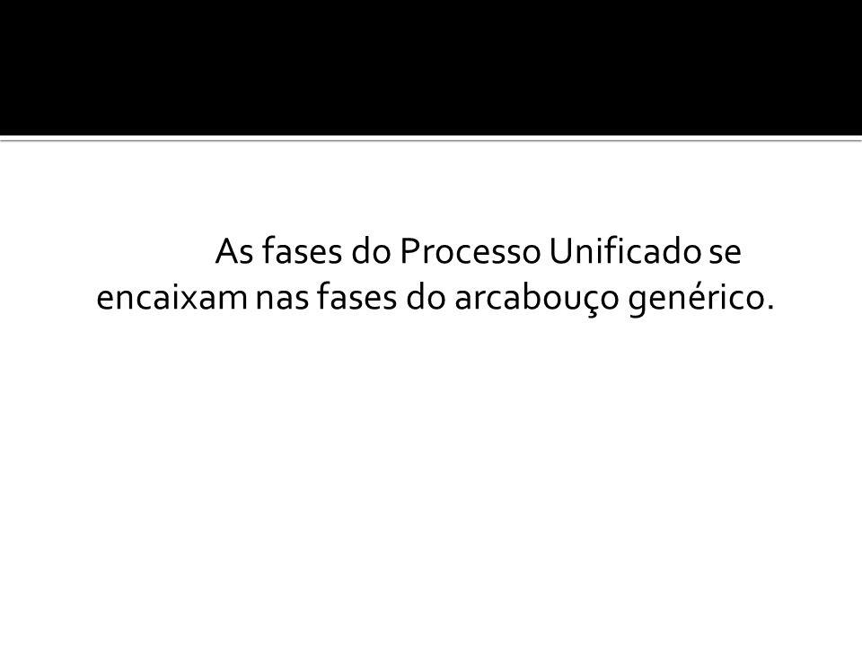 As fases do Processo Unificado se encaixam nas fases do arcabouço genérico.