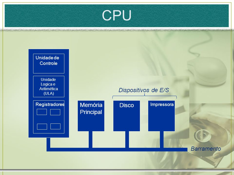 CPU Dispositivos de E/S Memória Disco Principal Barramento Unidade de