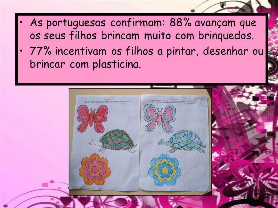 As portuguesas confirmam: 88% avançam que os seus filhos brincam muito com brinquedos.