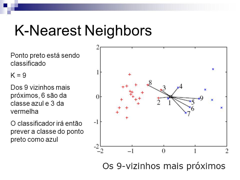 K-Nearest Neighbors Ponto preto está sendo classificado K = 9