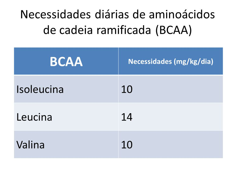 Necessidades diárias de aminoácidos de cadeia ramificada (BCAA)