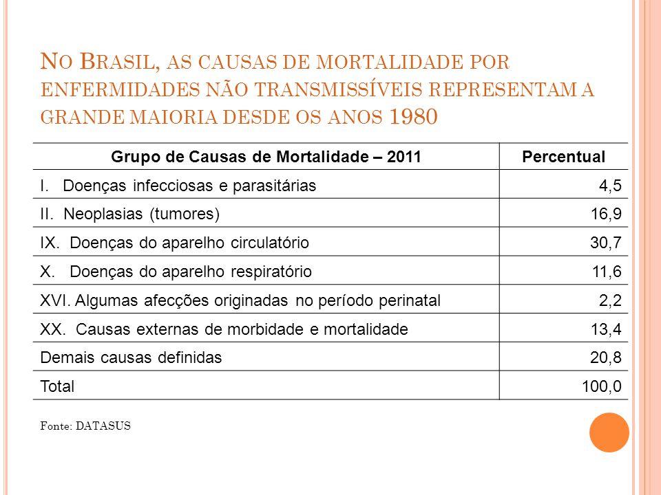 Grupo de Causas de Mortalidade – 2011