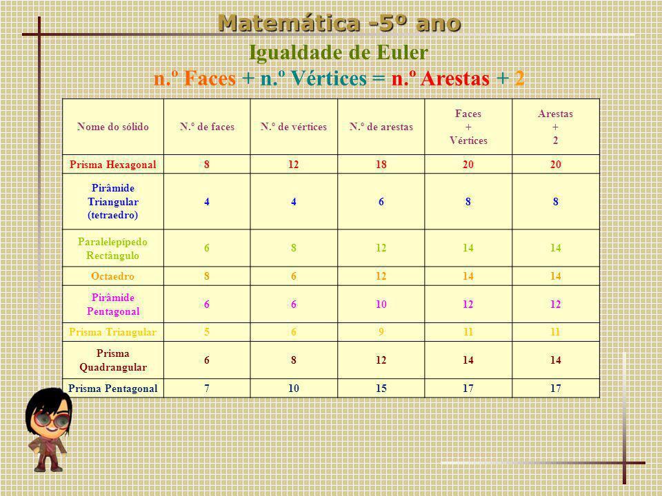 n.º Faces + n.º Vértices = n.º Arestas + 2