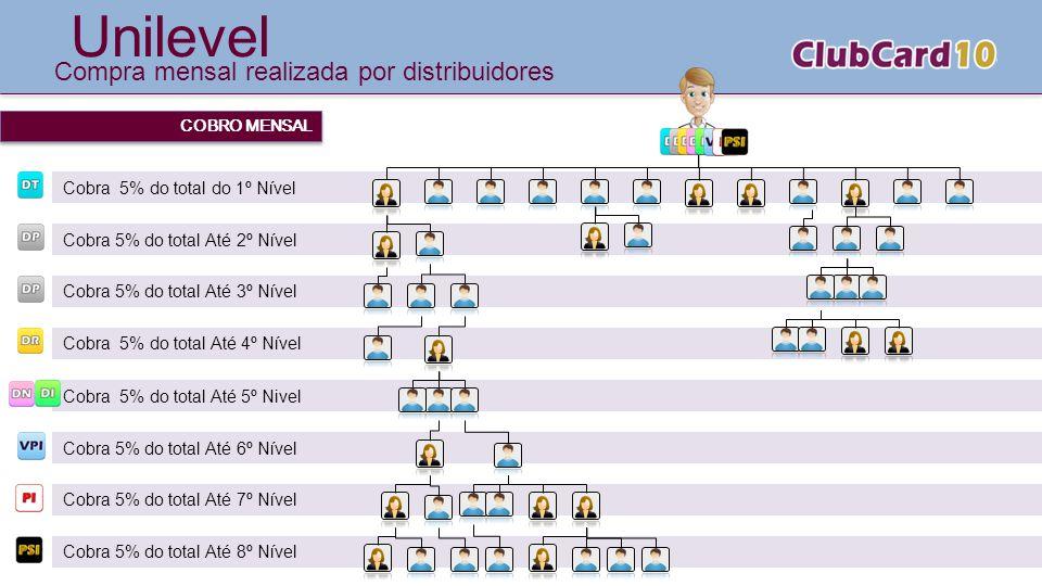 Unilevel Compra mensal realizada por distribuidores