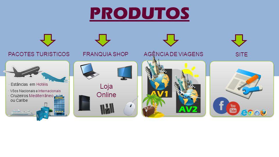 PRODUTOS Loja Online PACOTES TURISTICOS FRANQUIA SHOP