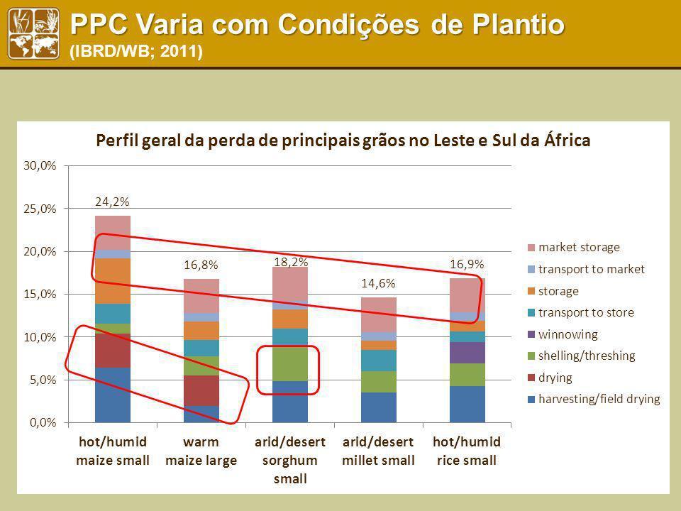 PPC Varia com Condições de Plantio (IBRD/WB; 2011)