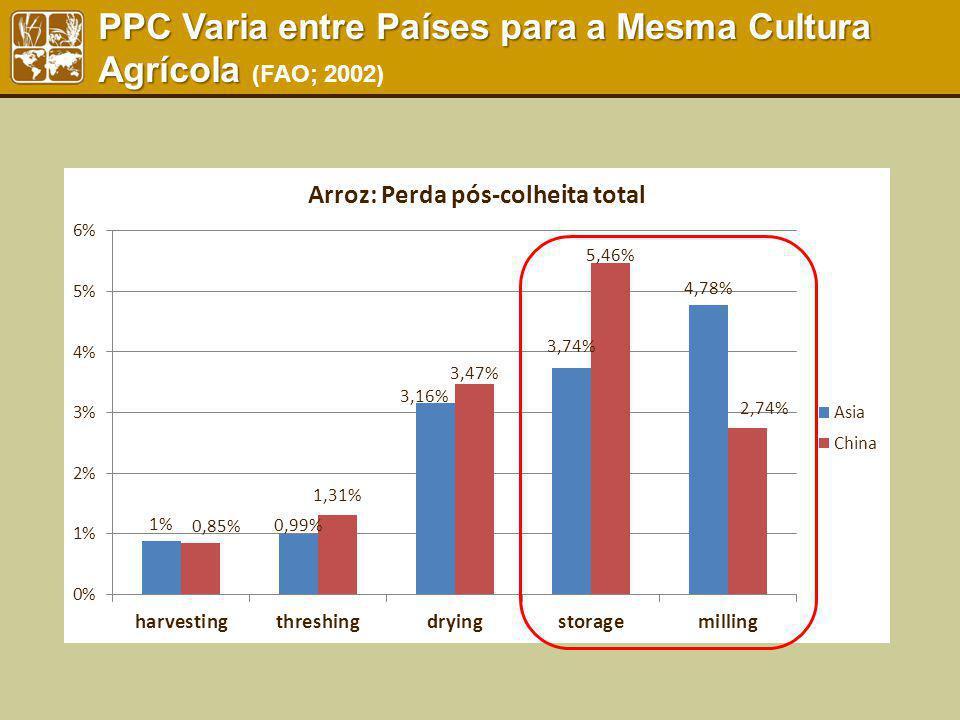 PPC Varia entre Países para a Mesma Cultura Agrícola (FAO; 2002)