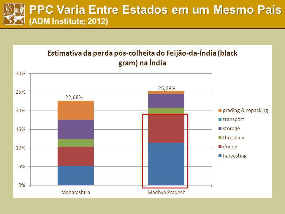 PPC Varia Entre Estados em um Mesmo País (ADM Institute; 2012)