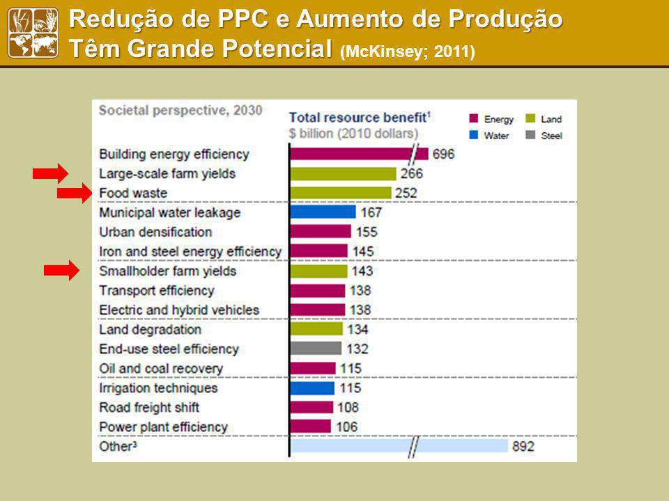 Redução de PPC e Aumento de Produção Têm Grande Potencial (McKinsey; 2011)