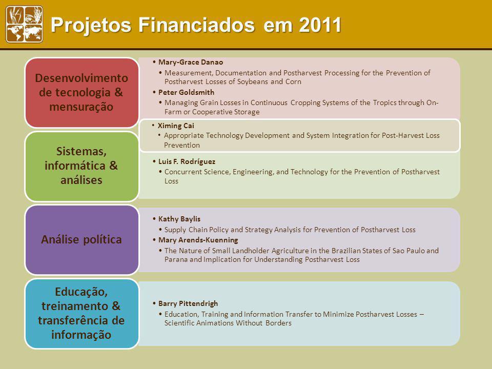 Projetos Financiados em 2011