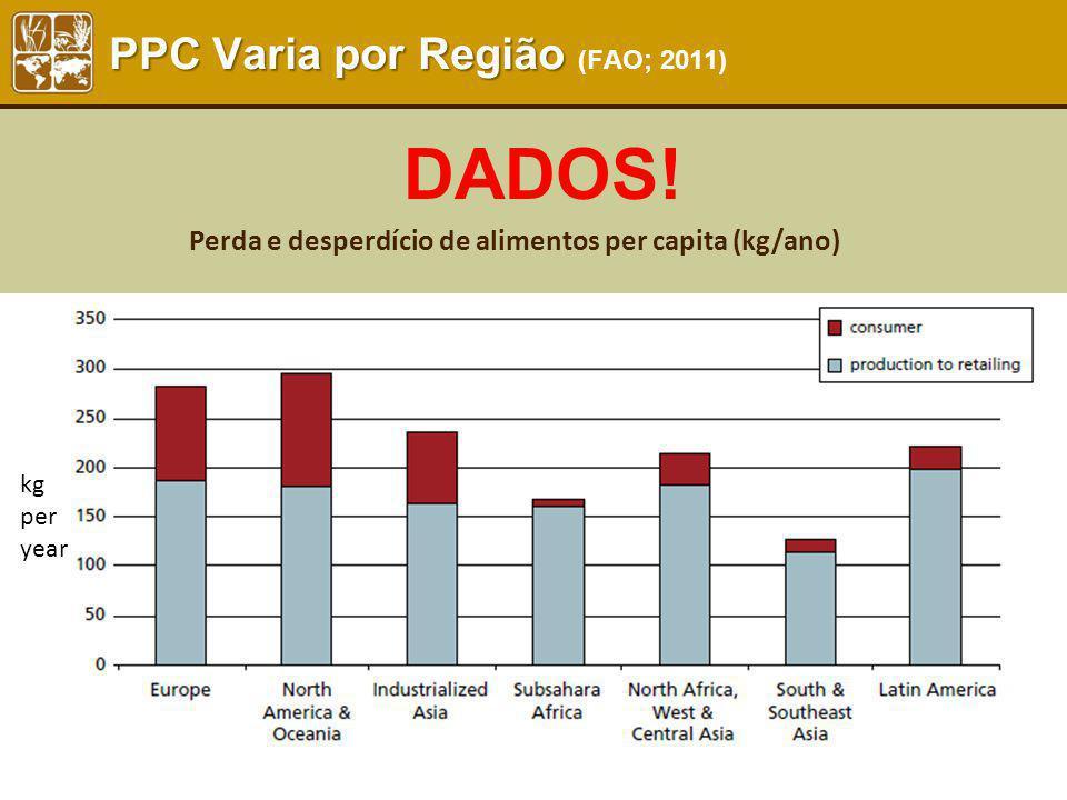 PPC Varia por Região (FAO; 2011)