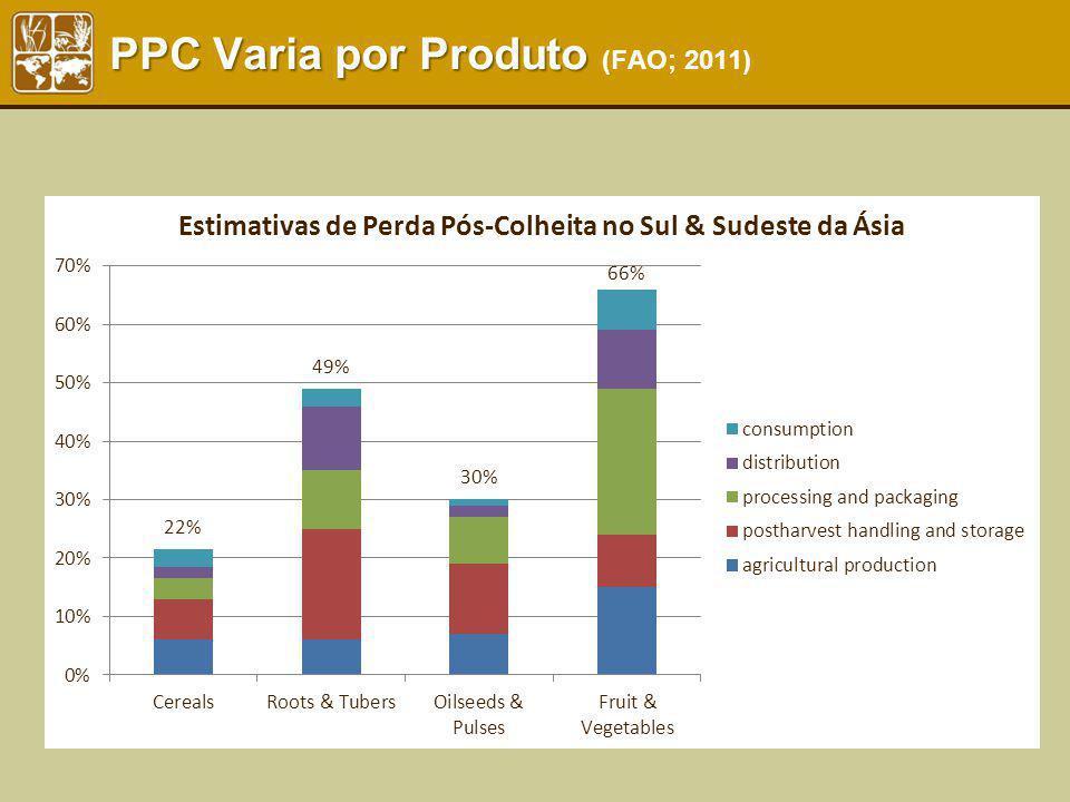 PPC Varia por Produto (FAO; 2011)