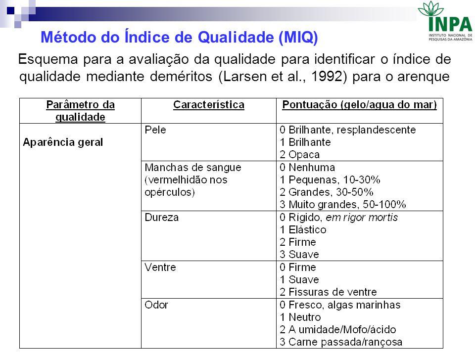 Método do Índice de Qualidade (MIQ)