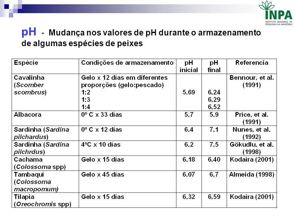 pH - Mudança nos valores de pH durante o armazenamento de algumas espécies de peixes