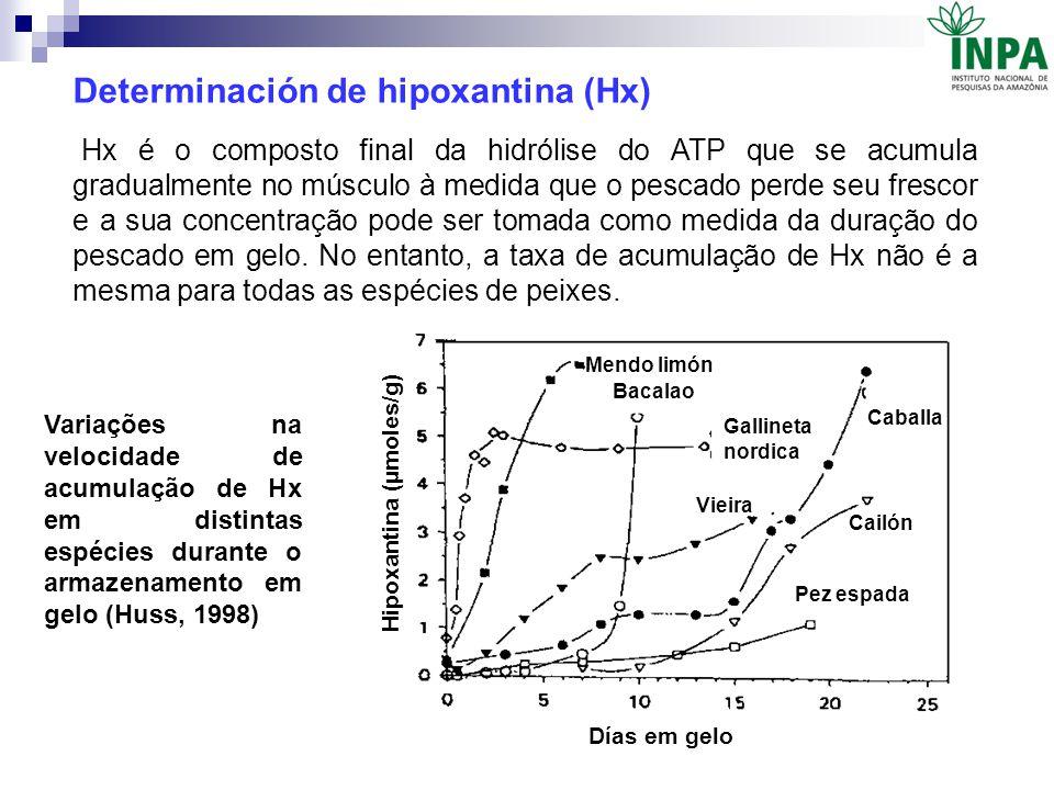 Determinación de hipoxantina (Hx)