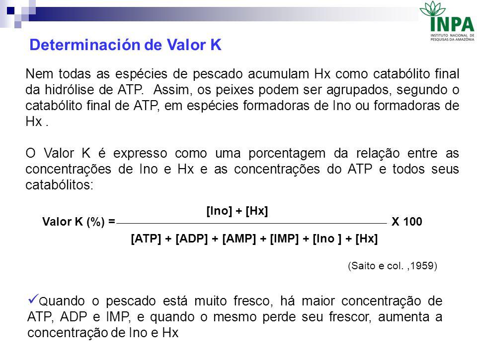 Determinación de Valor K