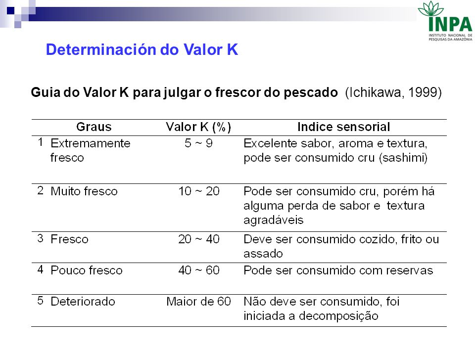 Determinación do Valor K