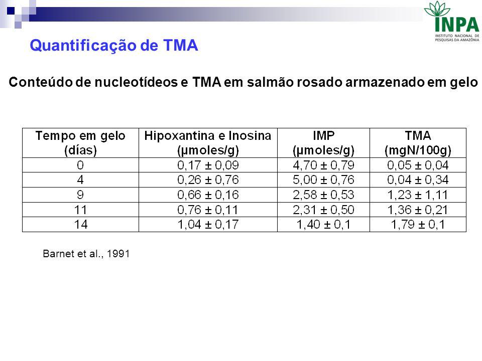 Quantificação de TMA Conteúdo de nucleotídeos e TMA em salmão rosado armazenado em gelo.