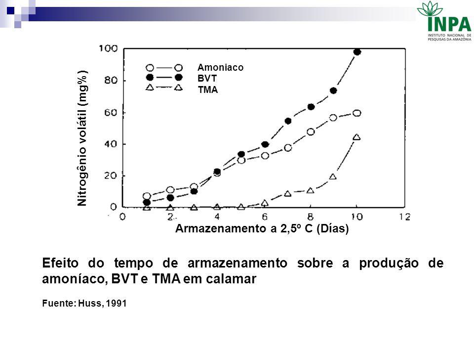Amoniaco BVT. TMA. Nitrogênio volátil (mg%) Armazenamento a 2,5º C (Días)