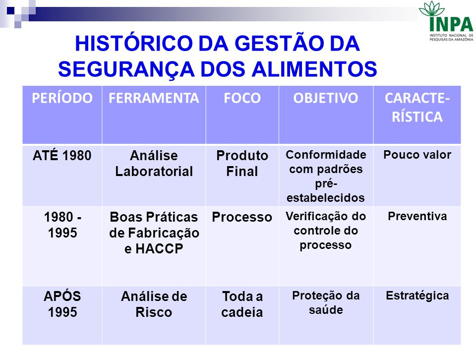 HISTÓRICO DA GESTÃO DA SEGURANÇA DOS ALIMENTOS