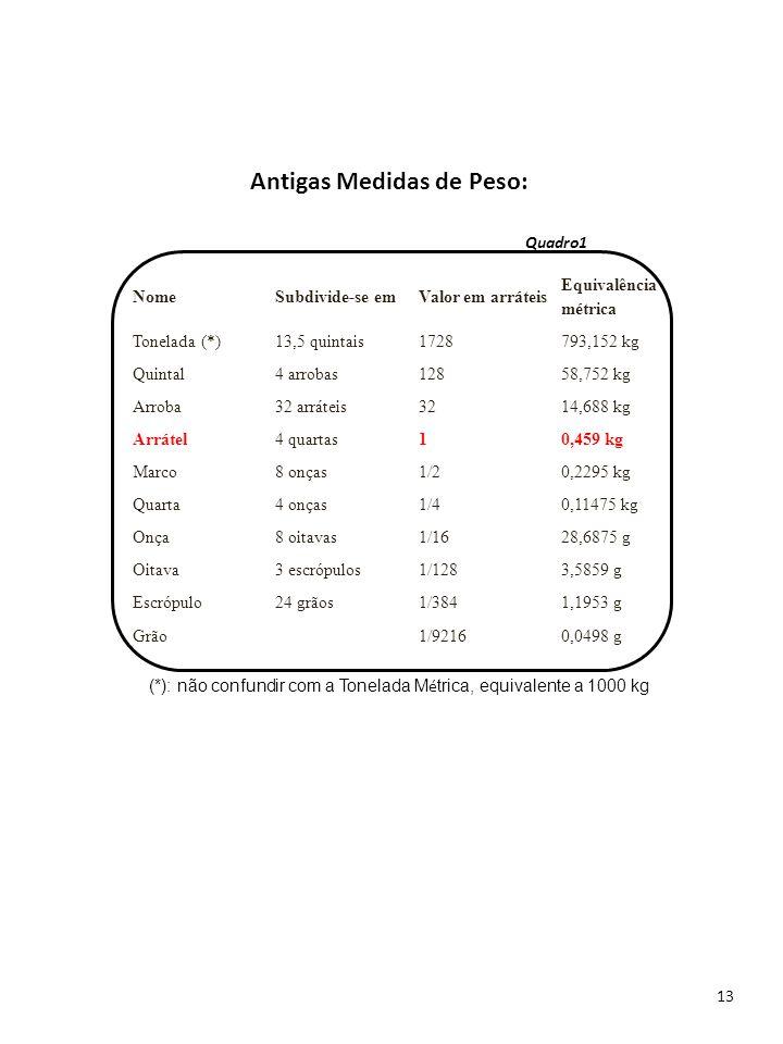 Antigas Medidas de Peso: