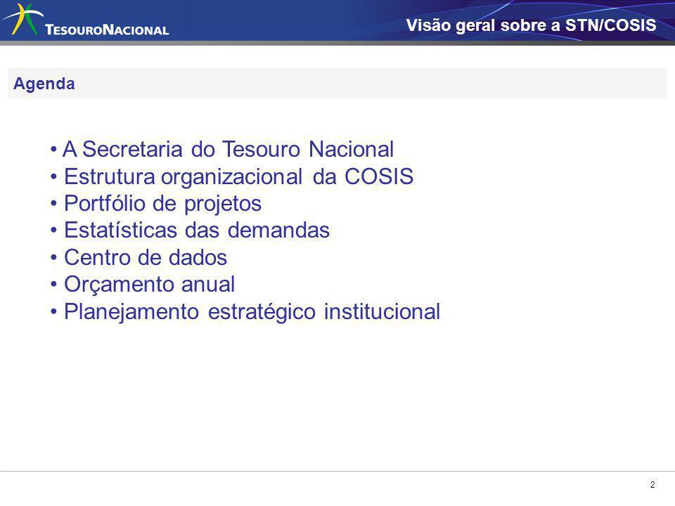 A Secretaria do Tesouro Nacional Estrutura organizacional da COSIS