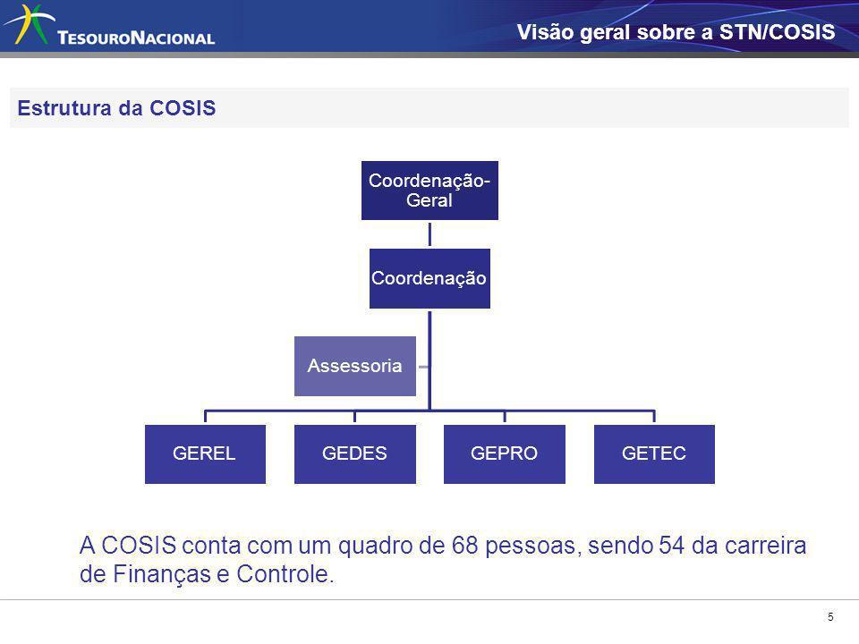Visão geral sobre a STN/COSIS