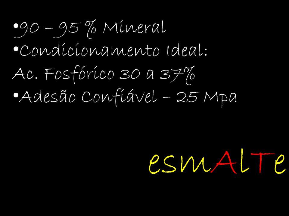 90 – 95 % Mineral Condicionamento Ideal: Ac. Fosfórico 30 a 37% Adesão Confiável – 25 Mpa esmAlTe