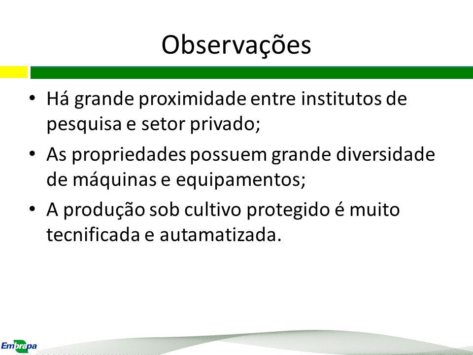 Observações Há grande proximidade entre institutos de pesquisa e setor privado;