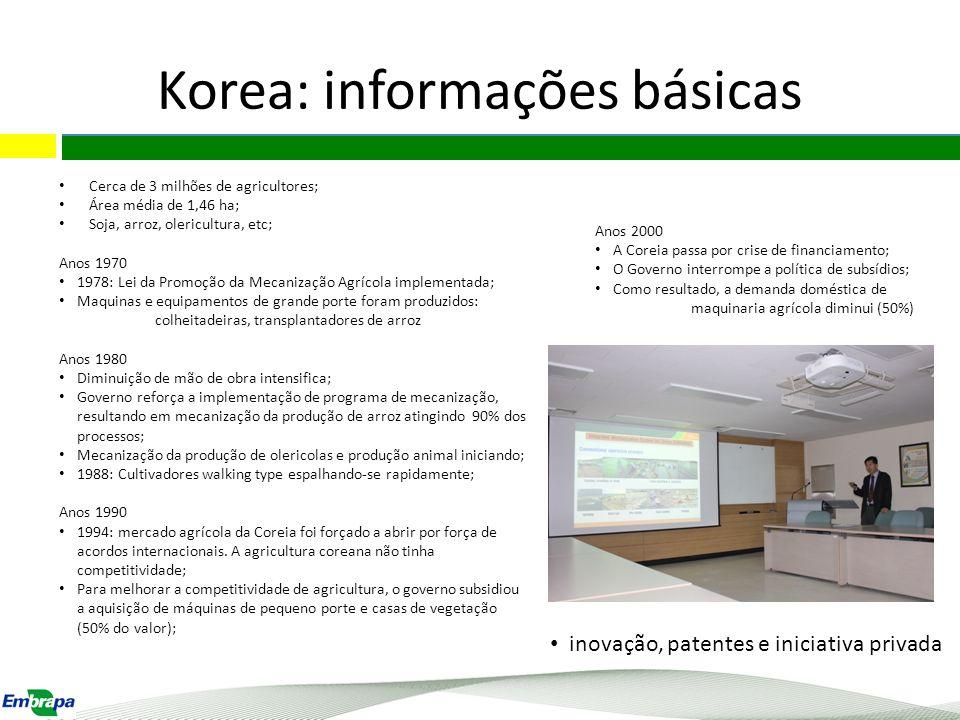 Korea: informações básicas