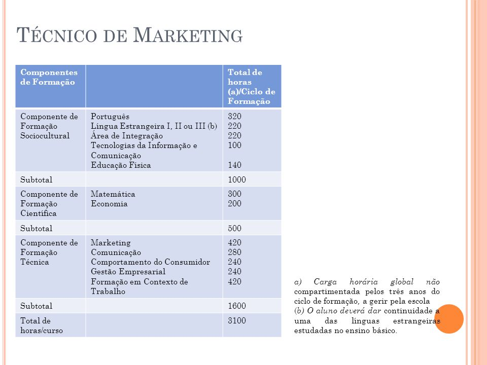 Técnico de Marketing Componentes de Formação