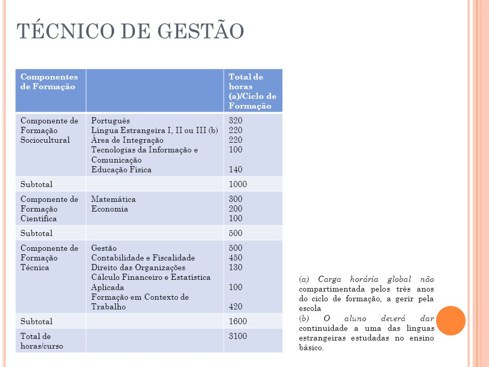 TÉCNICO DE GESTÃO Componentes de Formação