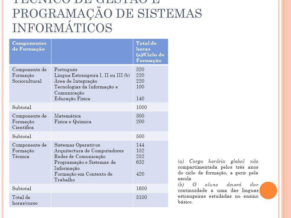 TÉCNICO DE GESTÃO E PROGRAMAÇÃO DE SISTEMAS INFORMÁTICOS