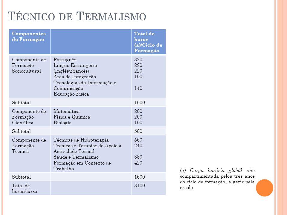 Técnico de Termalismo Componentes de Formação